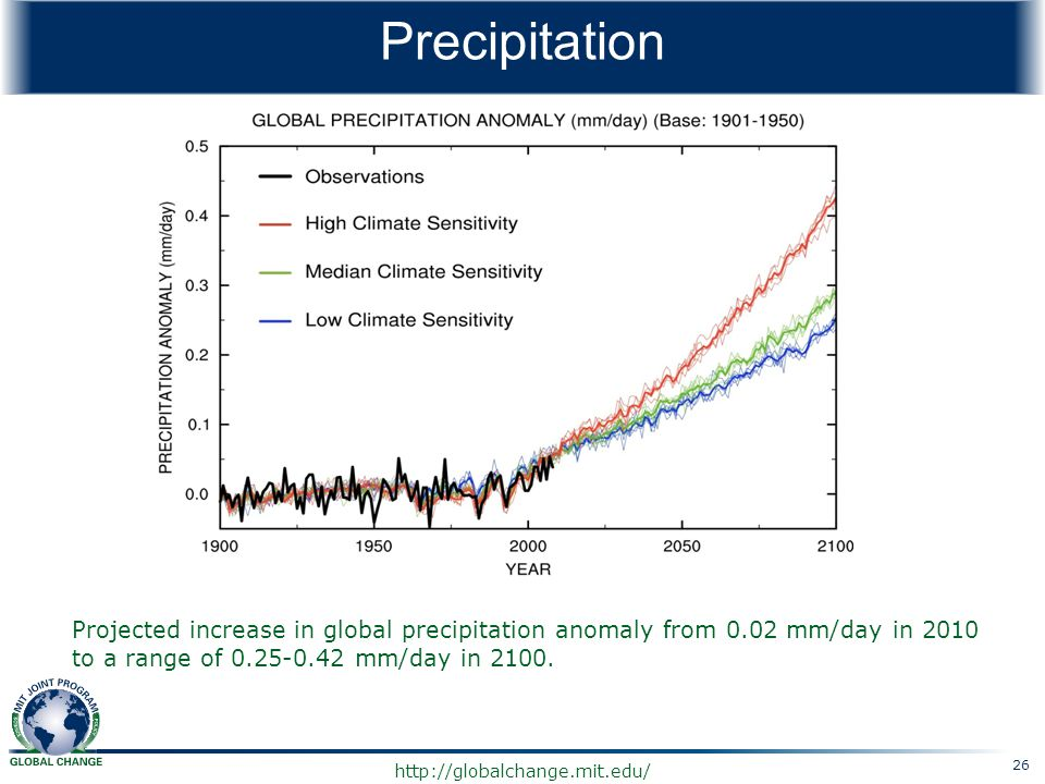 Precipitation Projected increase in global precipitation anomaly from 0.02 mm/day in 2010 to a range of 0.25-0.42 mm/day in 2100.
