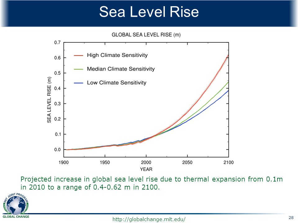 Sea Level Rise Projected increase in global sea level rise due to thermal expansion from 0.1m in 2010 to a range of 0.4-0.62 m in 2100.