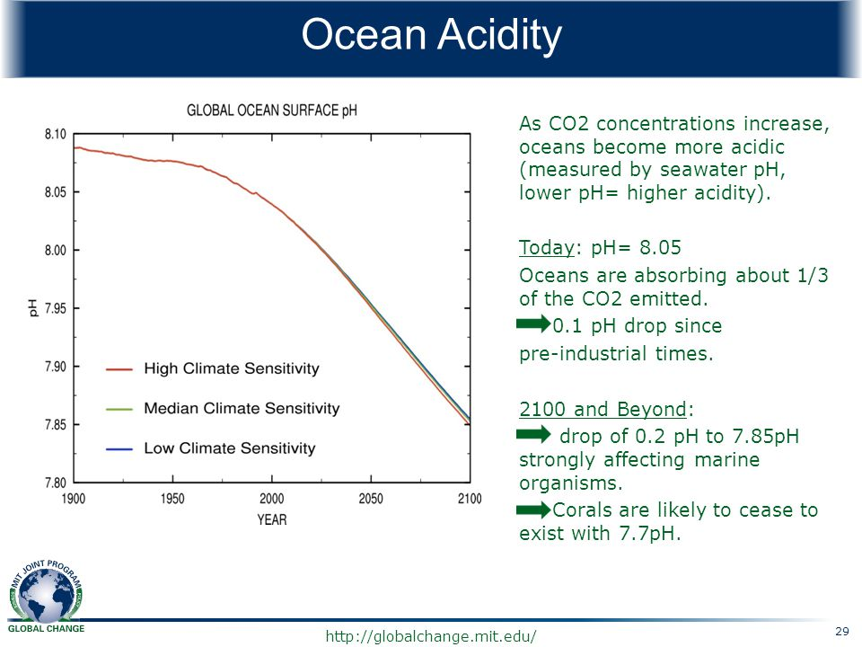 Ocean Acidity As CO2 concentrations increase, oceans become more acidic (measured by seawater pH, lower pH= higher acidity).