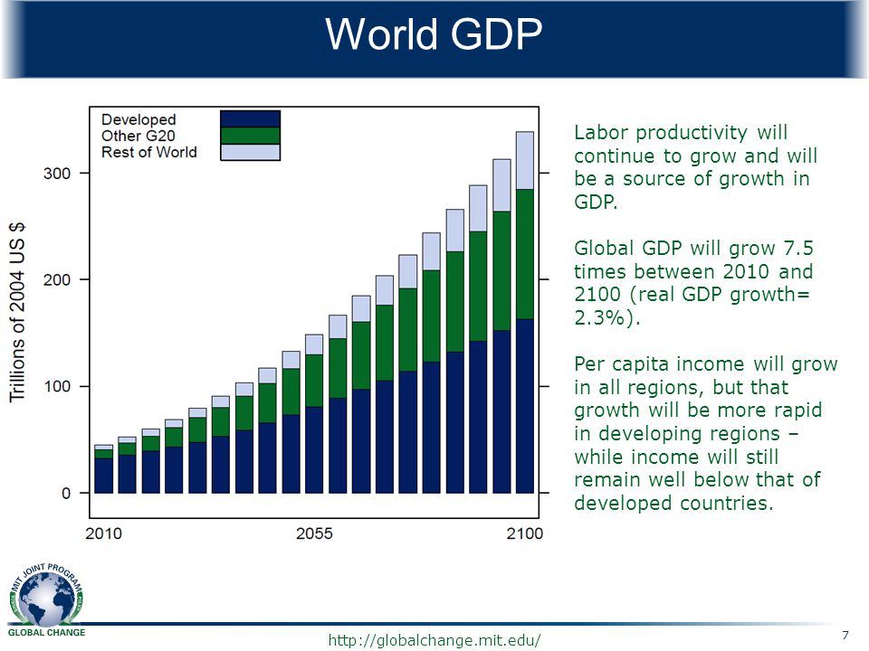 World GDP Labor productivity will continue to grow and will be a source of growth in GDP.