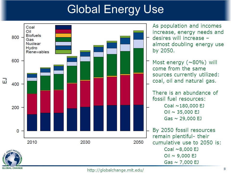 Global Energy Use As population and incomes increase, energy needs and desires will increase – almost doubling energy use by 2050.