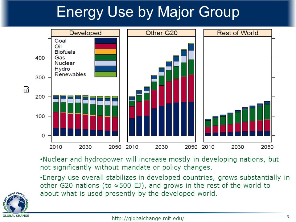 Energy Use by Major Group
