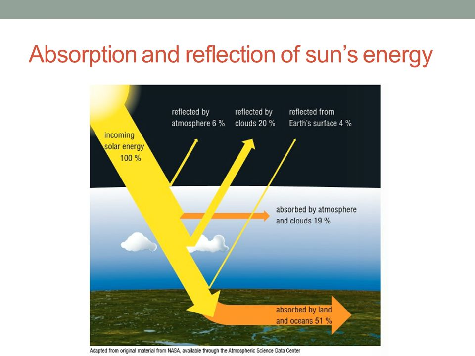 Absorption and reflection of sun's energy