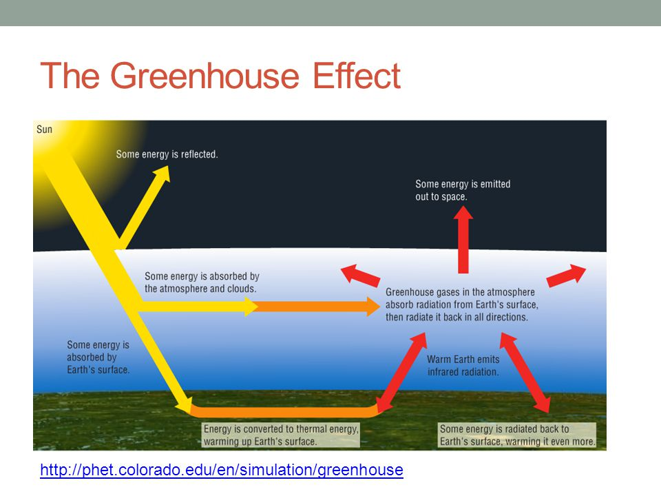 The Greenhouse Effect http://phet.colorado.edu/en/simulation/greenhouse