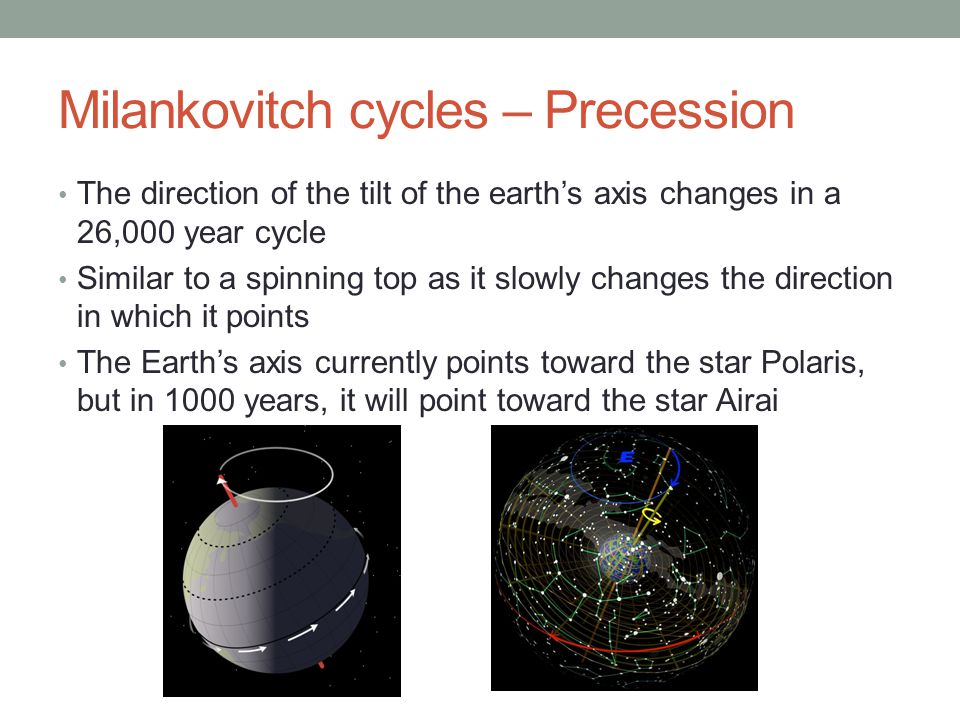 Milankovitch cycles – Precession