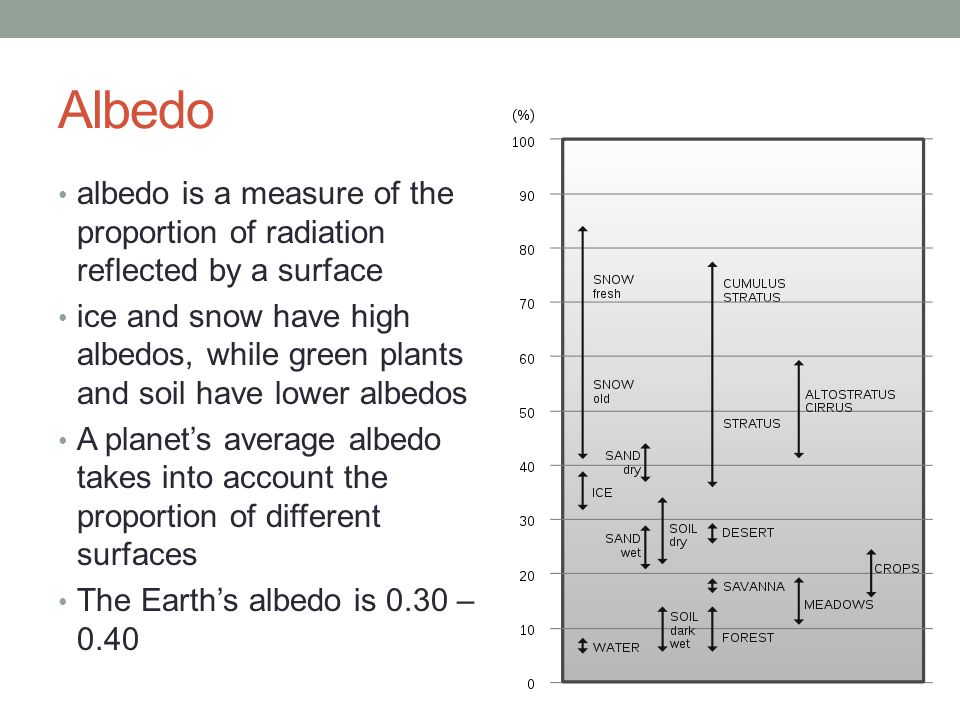 Albedo albedo is a measure of the proportion of radiation reflected by a surface.