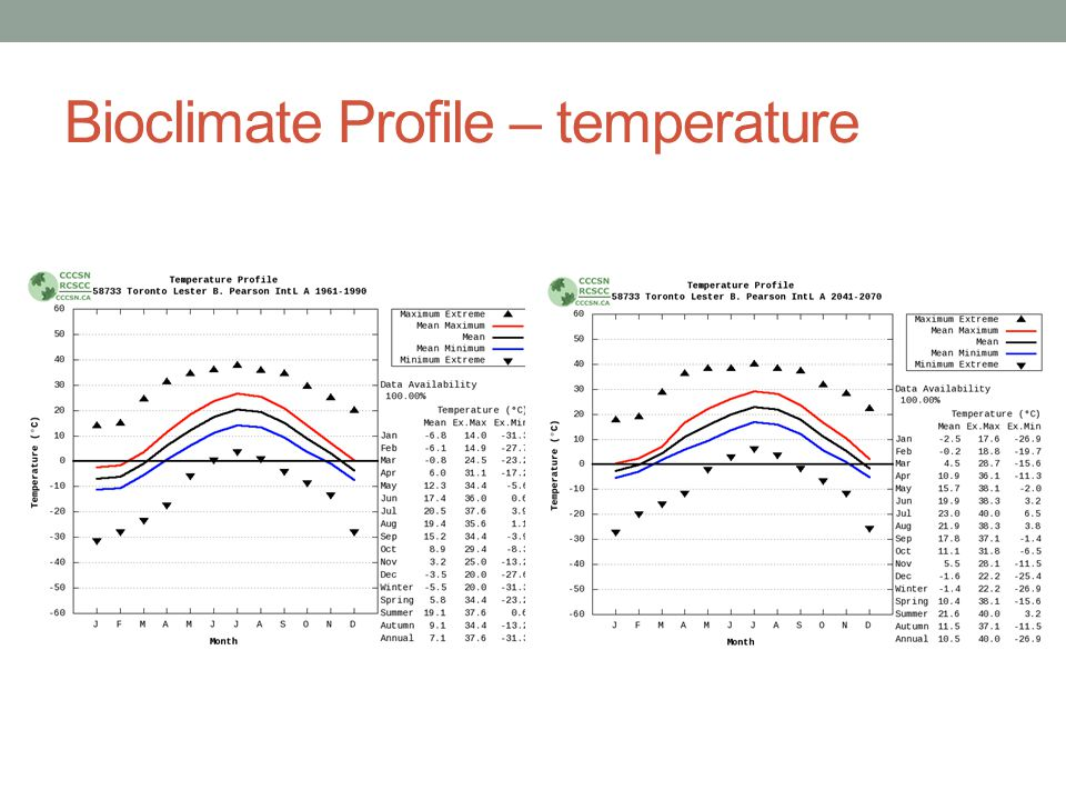 Bioclimate Profile – temperature