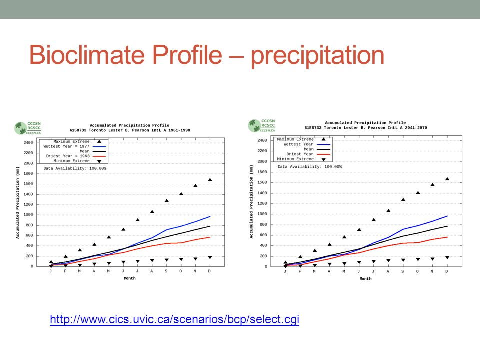 Bioclimate Profile – precipitation