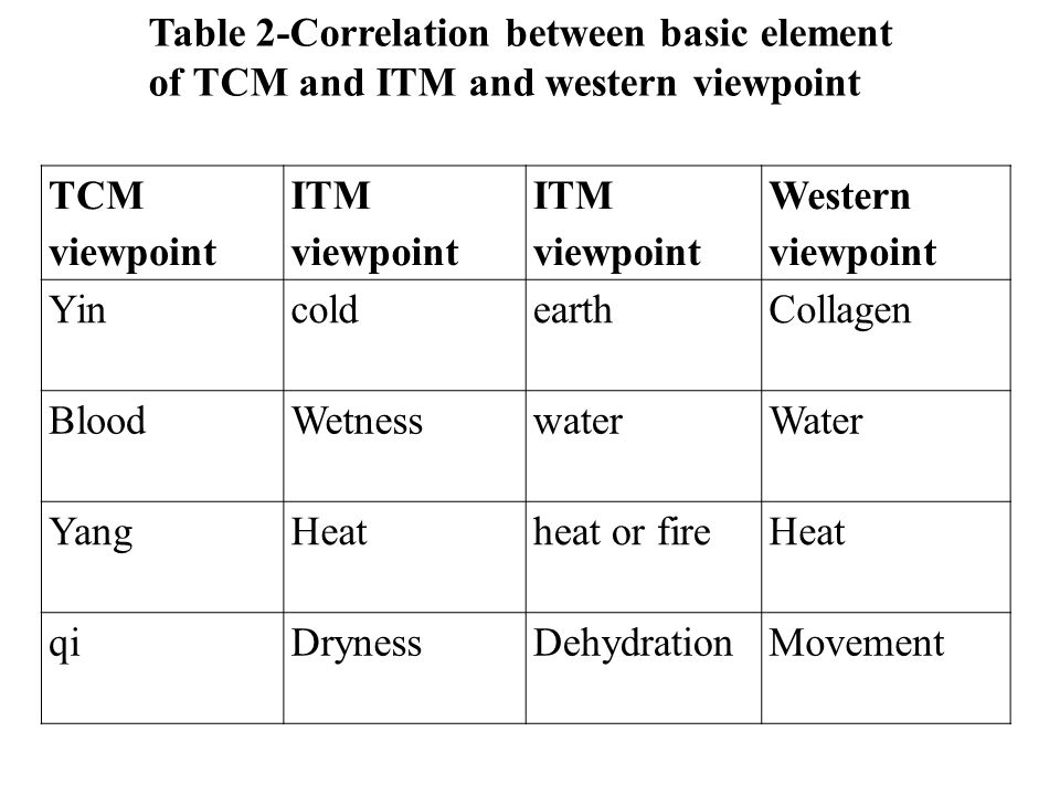 Table 2-Correlation between basic element