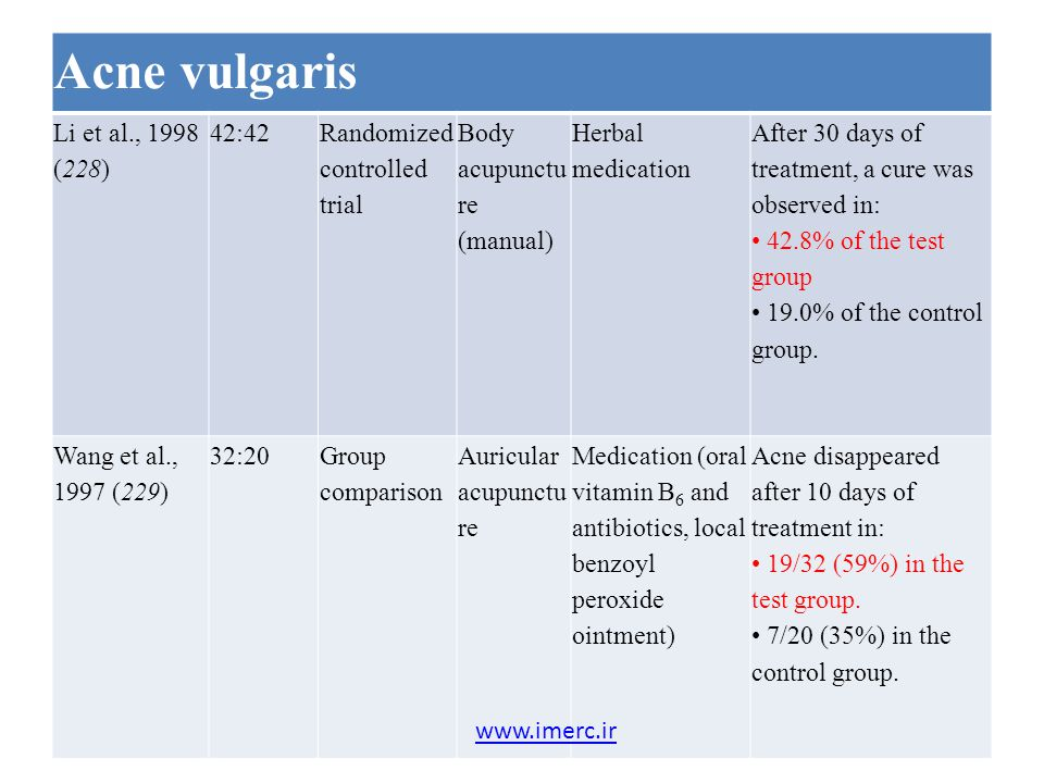 Acne vulgaris Li et al., 1998 (228) 42:42 Randomized controlled trial