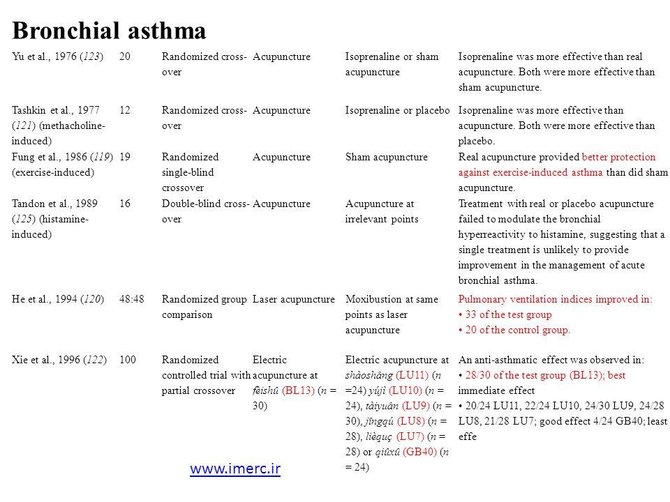 Bronchial asthma www.imerc.ir Yu et al., 1976 (123) 20