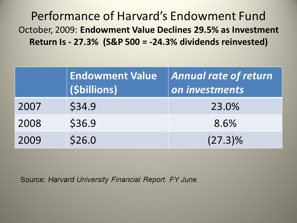 Performance of Harvard's Endowment Fund October, 2009: Endowment Value Declines 29.5% as Investment Return Is - 27.3% (S&P 500 = -24.3% dividends reinvested)