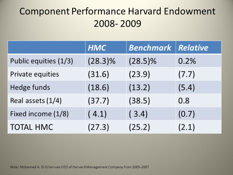 Component Performance Harvard Endowment 2008- 2009