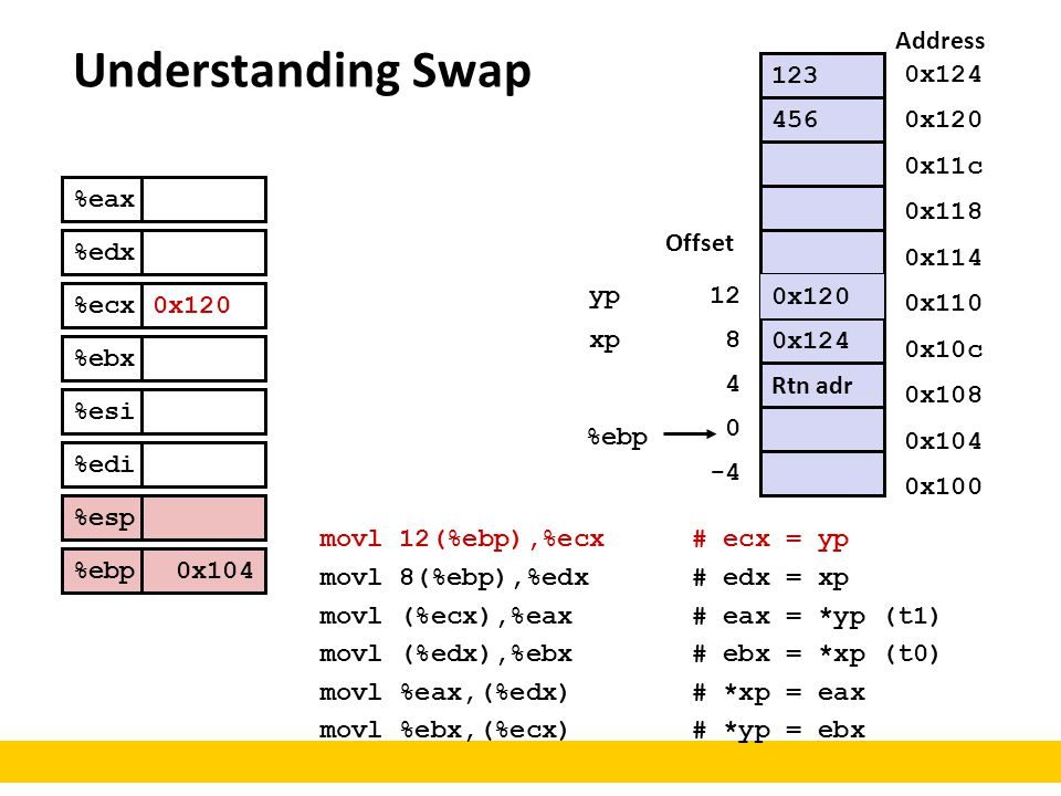 Understanding Swap Address 123 0x124 456 0x120 0x11c %eax %edx %ecx