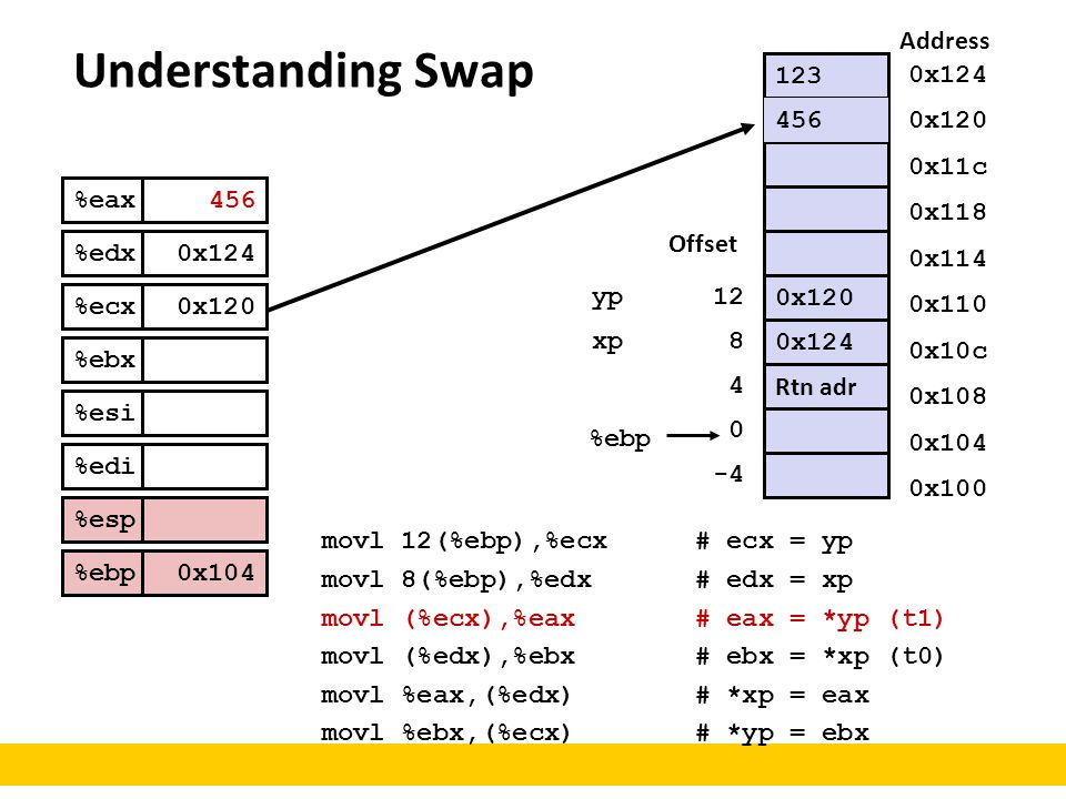Understanding Swap Address 123 0x124 456 456 0x120 0x11c %eax %edx
