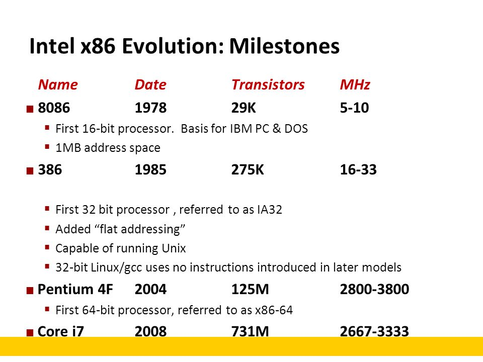 Intel x86 Evolution: Milestones