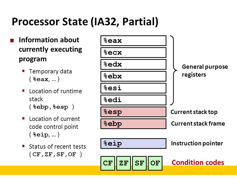 Processor State (IA32, Partial)
