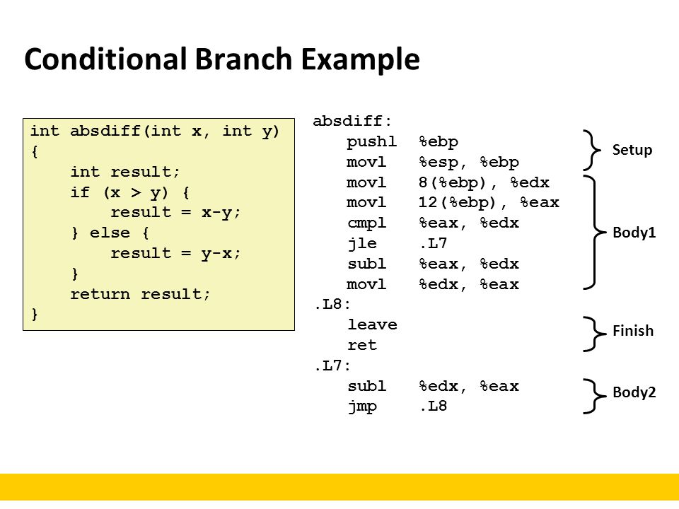 Conditional Branch Example