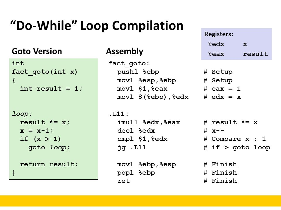 Do-While Loop Compilation