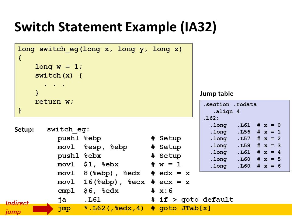 Switch Statement Example (IA32)