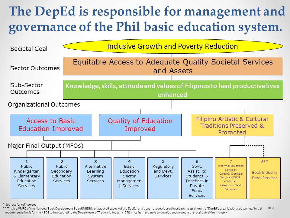 The DepEd is responsible for management and governance of the Phil basic education system.