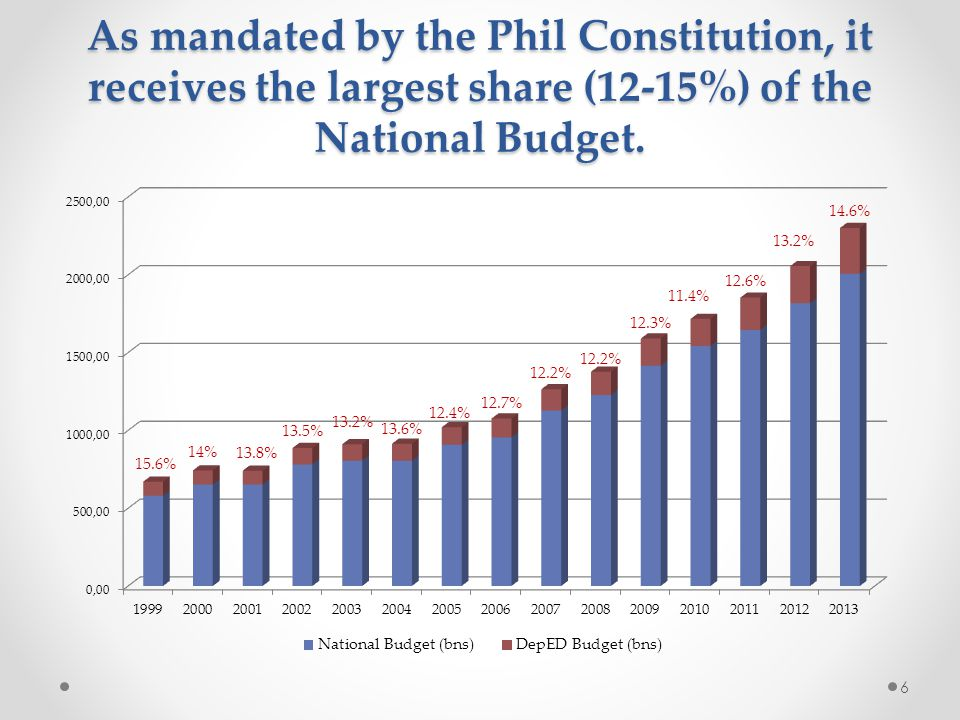 As mandated by the Phil Constitution, it receives the largest share (12-15%) of the National Budget.
