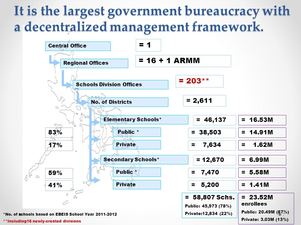 It is the largest government bureaucracy with a decentralized management framework.