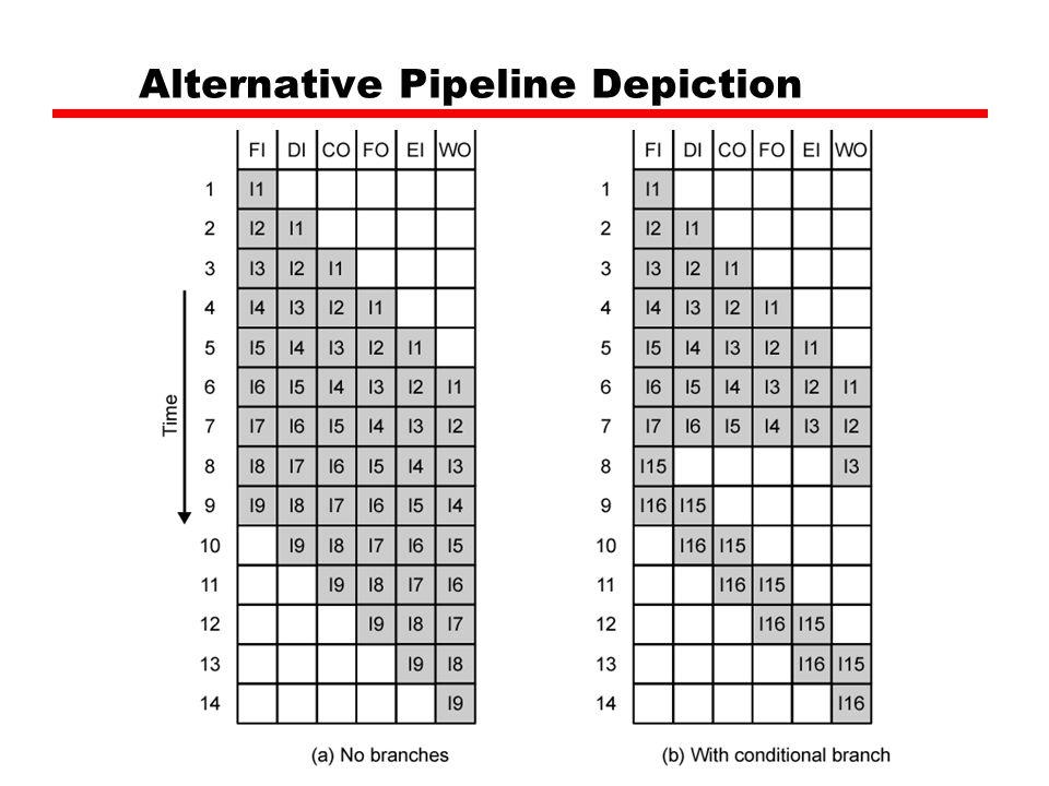 Alternative Pipeline Depiction