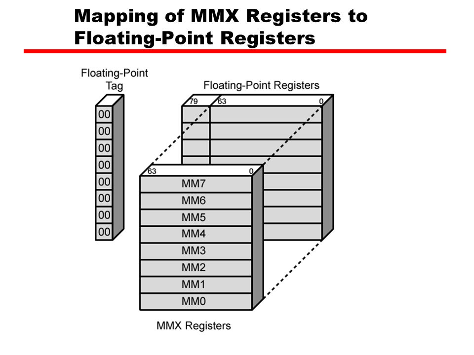 Mapping of MMX Registers to Floating-Point Registers