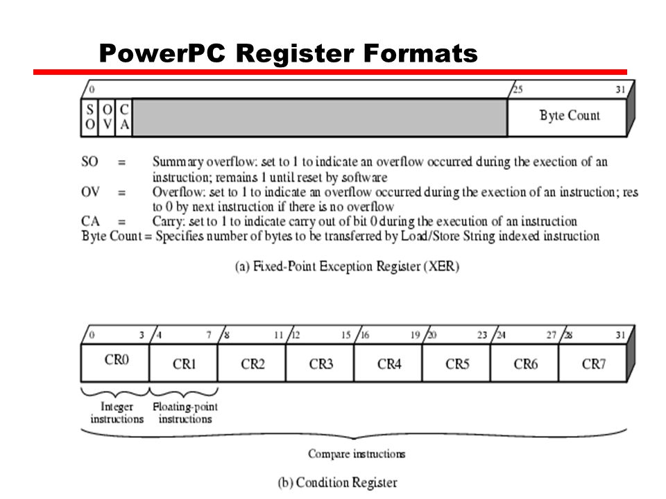 PowerPC Register Formats