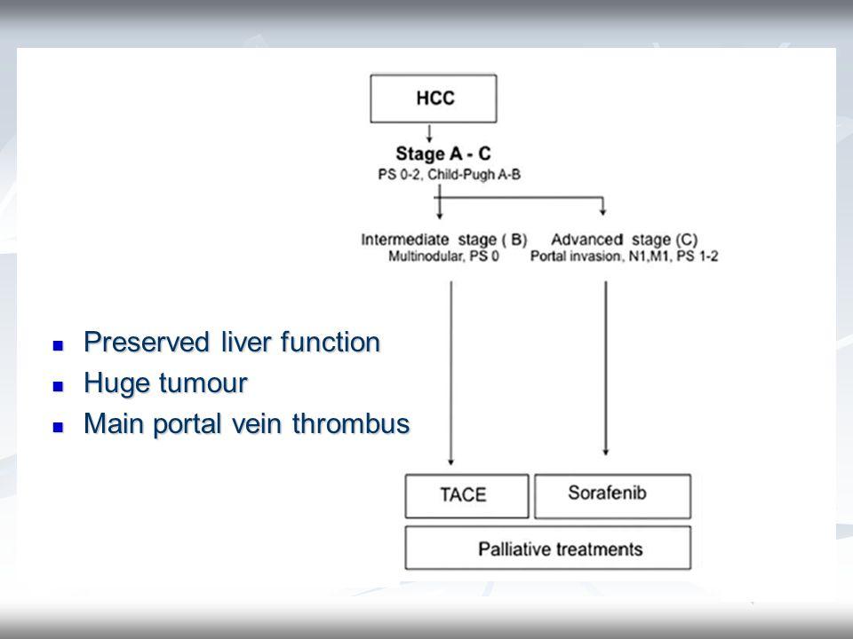 Preserved liver function