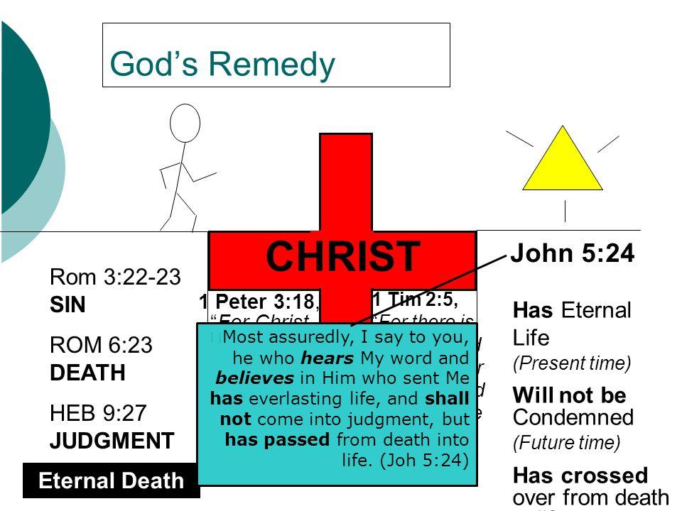 CHRIST God's Remedy John 5:24 Rom 3:22-23 SIN ROM 6:23 DEATH