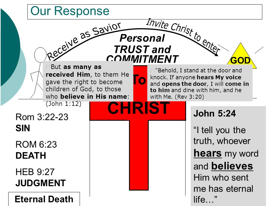 CHRIST To Our Response Personal TRUST and COMMITMENT GOD John 5:24