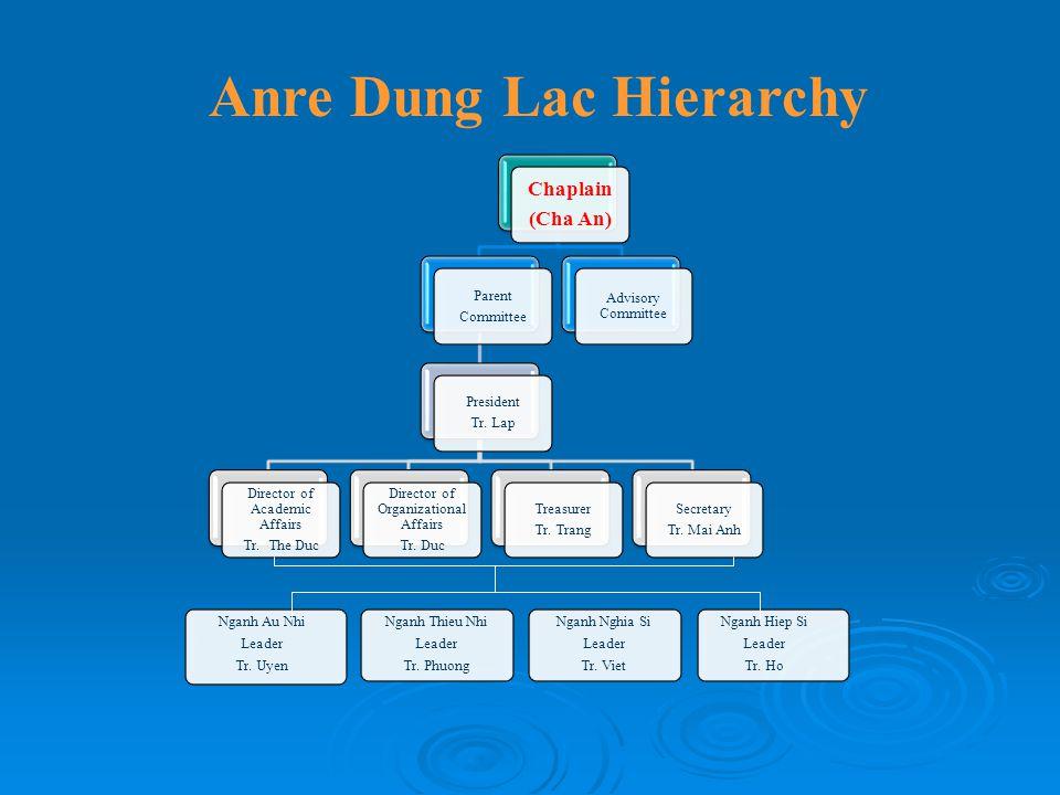 Anre Dung Lac Hierarchy
