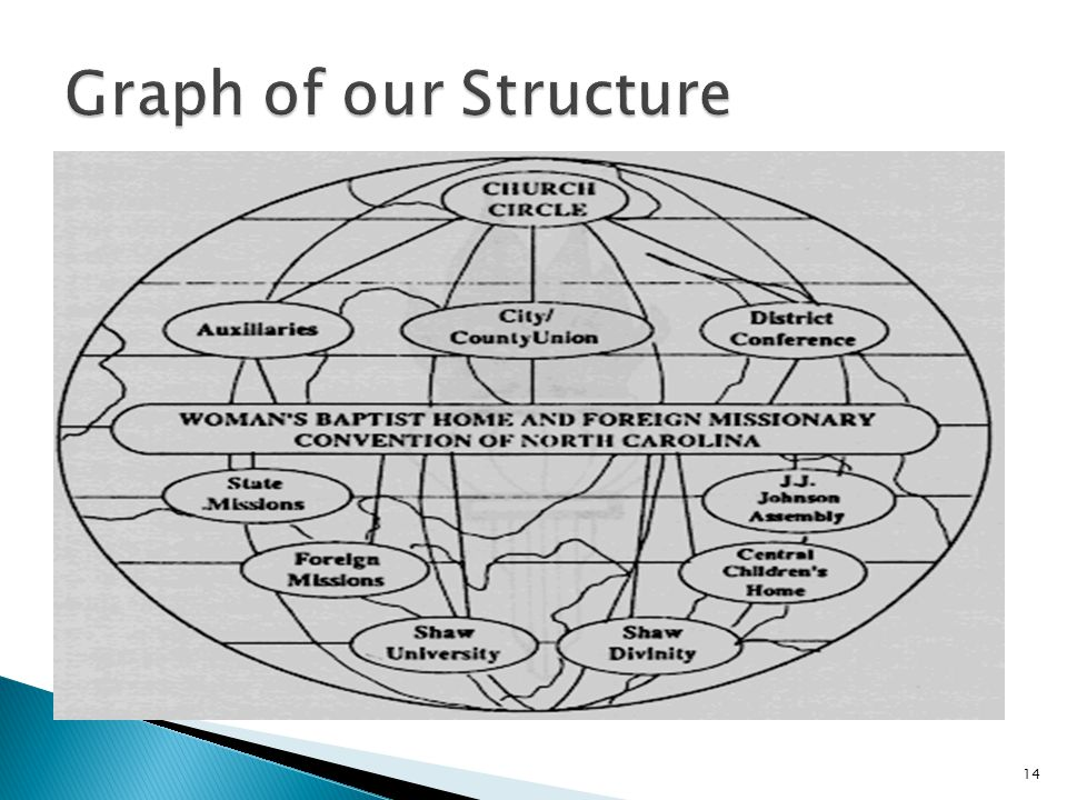 Graph of our Structure