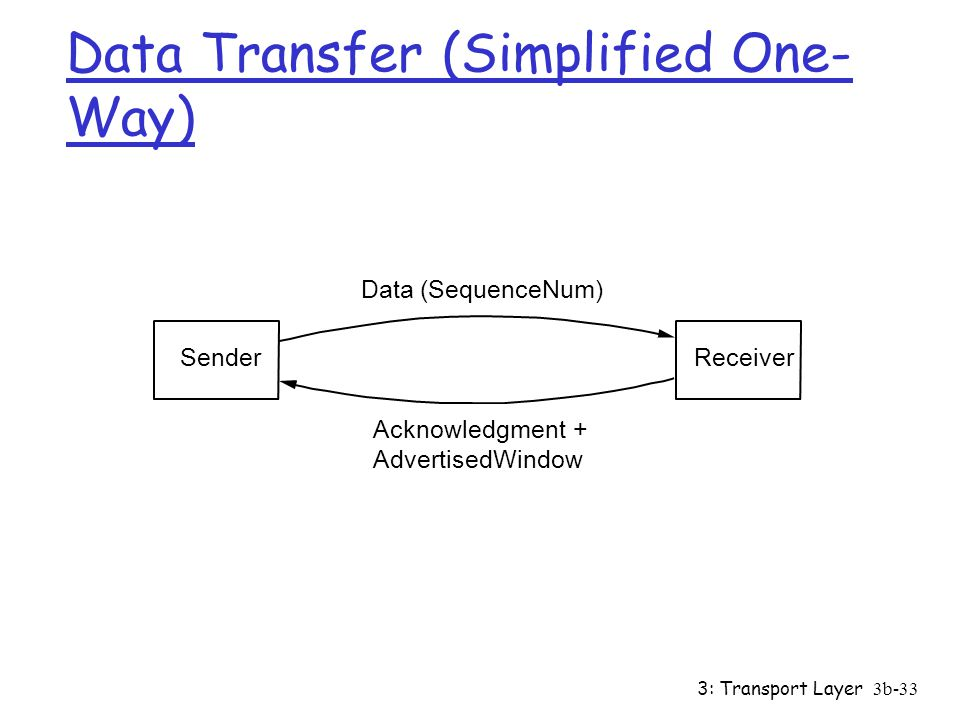 Data Transfer (Simplified One-Way)