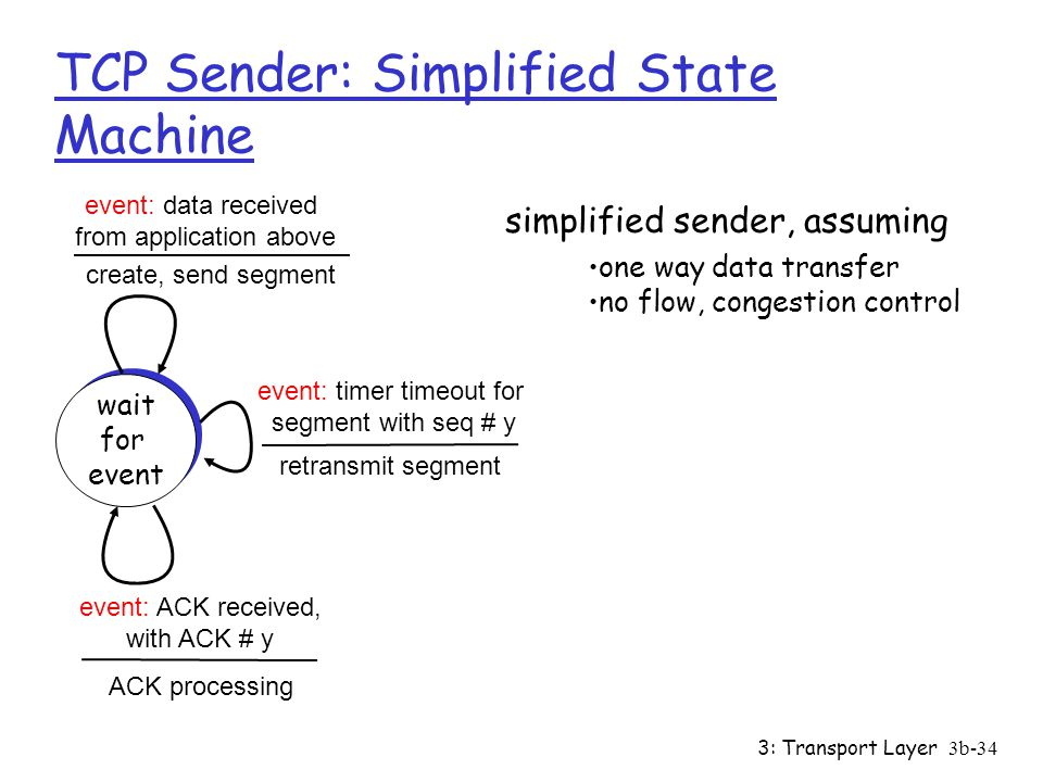 TCP Sender: Simplified State Machine