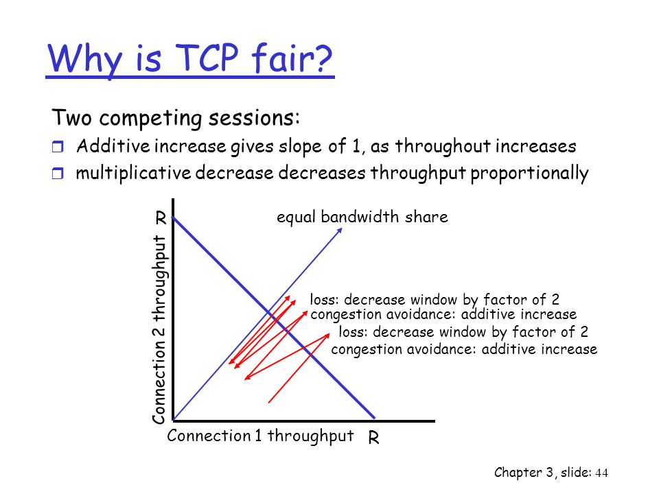Why is TCP fair Two competing sessions: