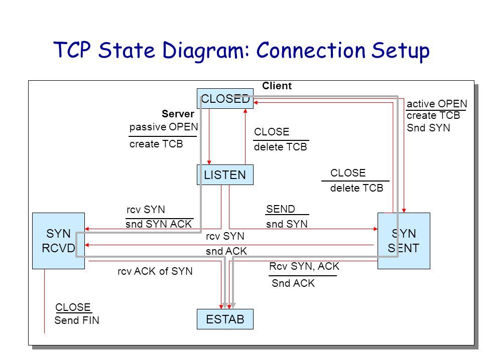 TCP State Diagram: Connection Setup