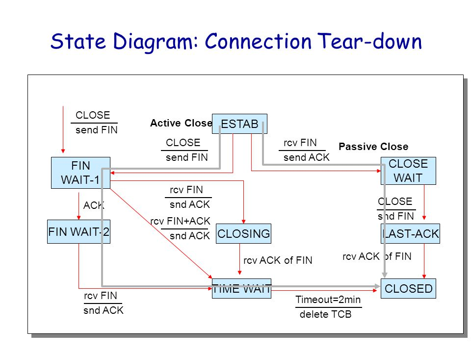 State Diagram: Connection Tear-down