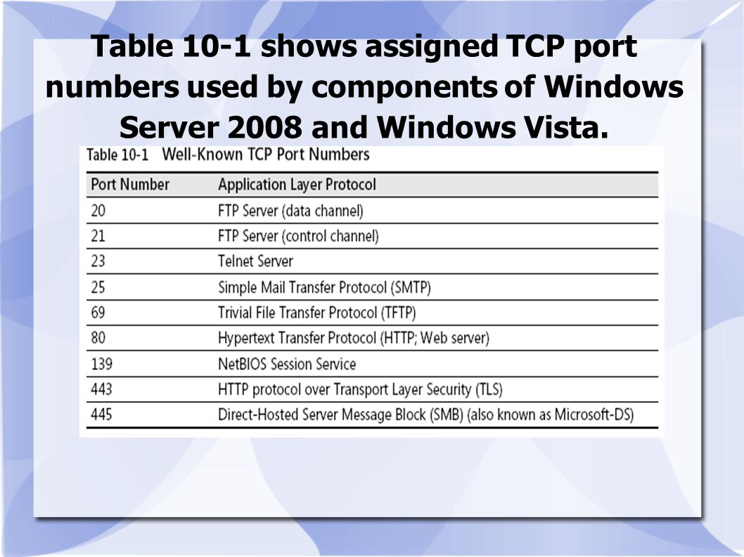 Table 10-1 shows assigned TCP port numbers used by components of Windows Server 2008 and Windows Vista.