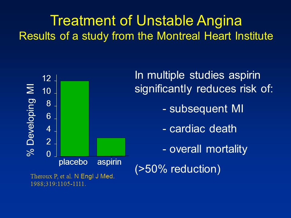 Treatment of Unstable Angina