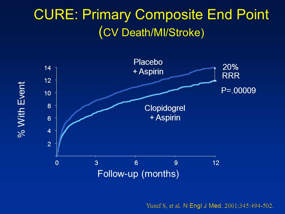 CURE: Primary Composite End Point (CV Death/MI/Stroke)