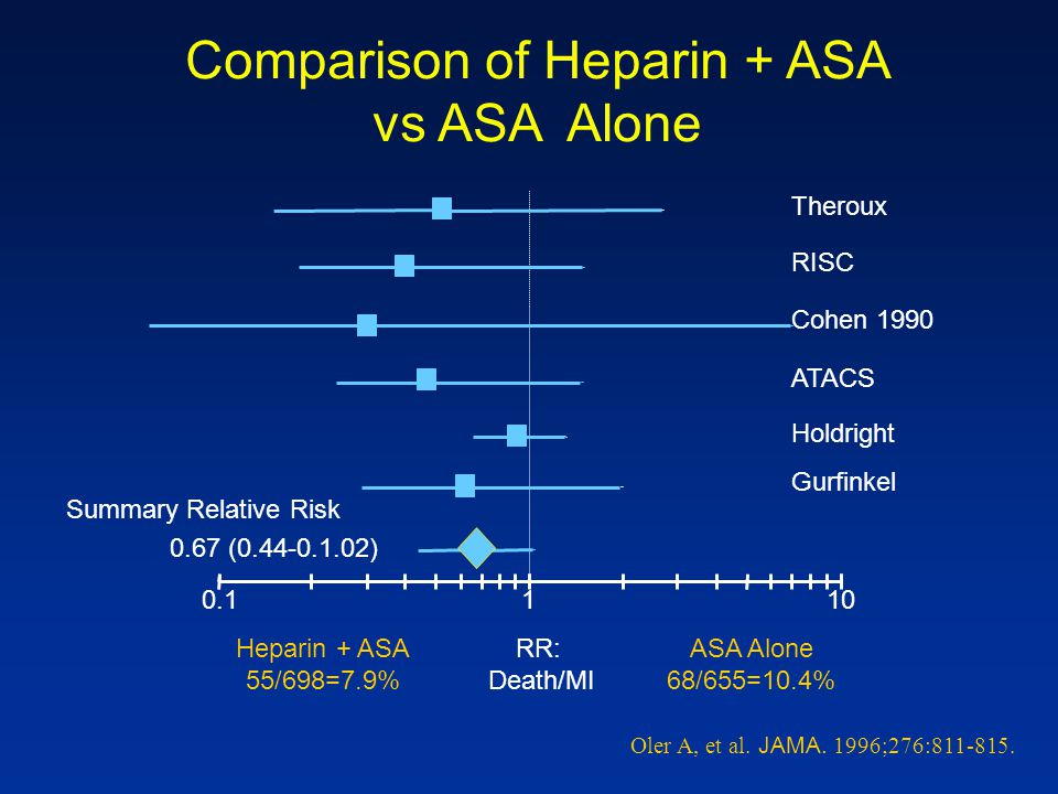 Comparison of Heparin + ASA