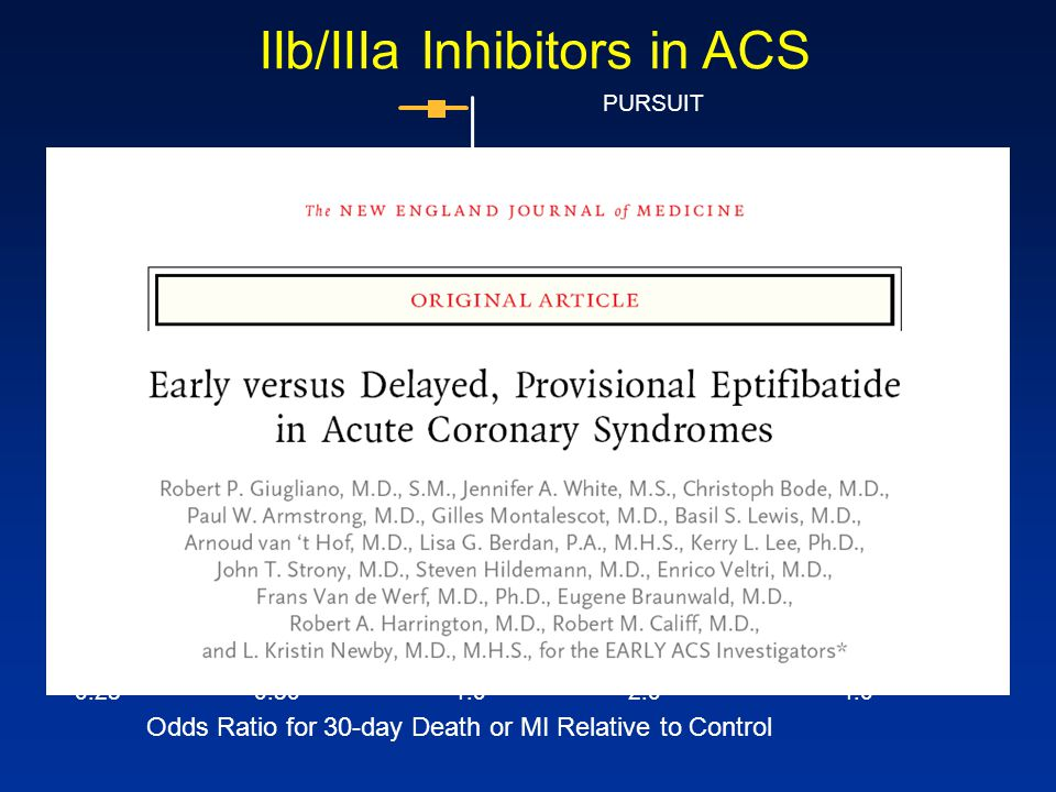 IIb/IIIa Inhibitors in ACS