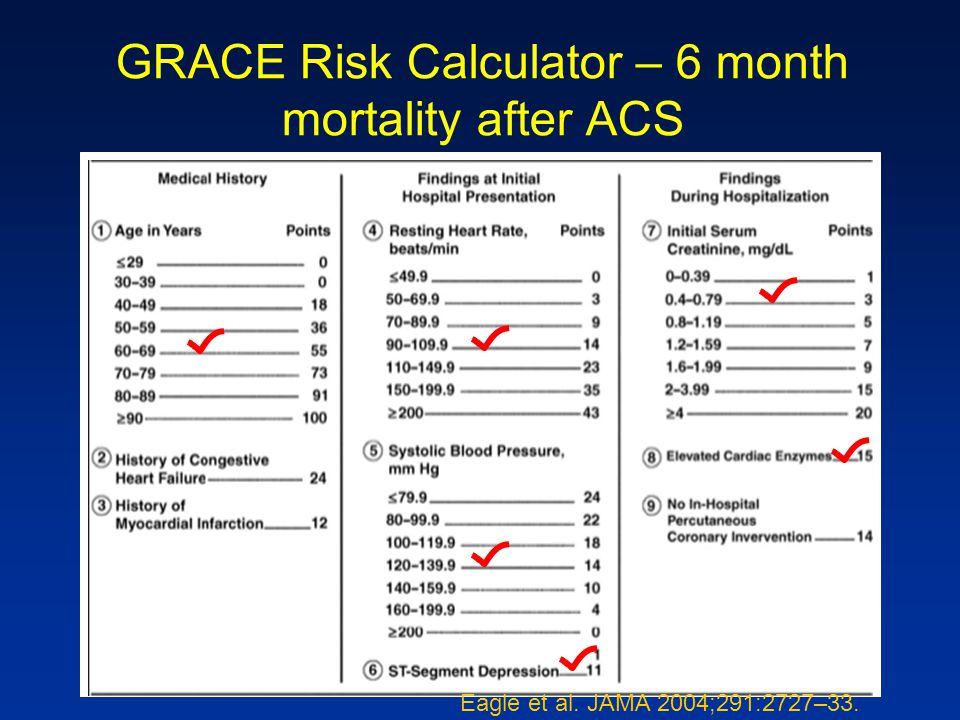 GRACE Risk Calculator – 6 month mortality after ACS