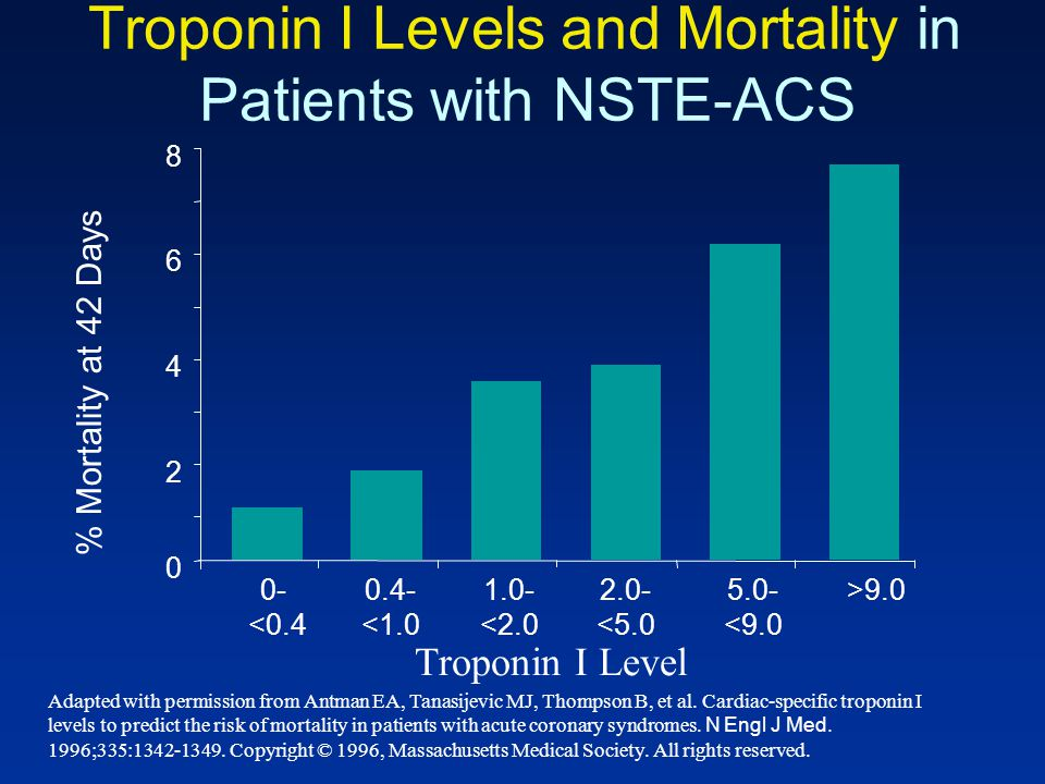 Troponin I Levels and Mortality in Patients with NSTE-ACS