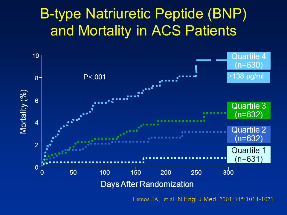 B-type Natriuretic Peptide (BNP) and Mortality in ACS Patients