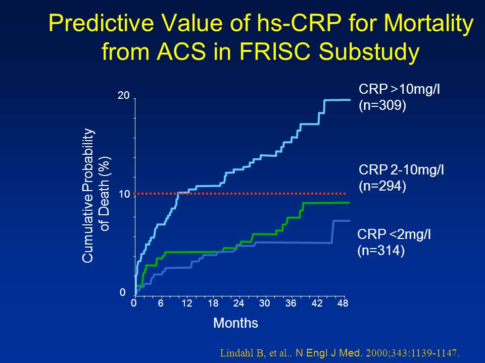 Predictive Value of hs-CRP for Mortality from ACS in FRISC Substudy