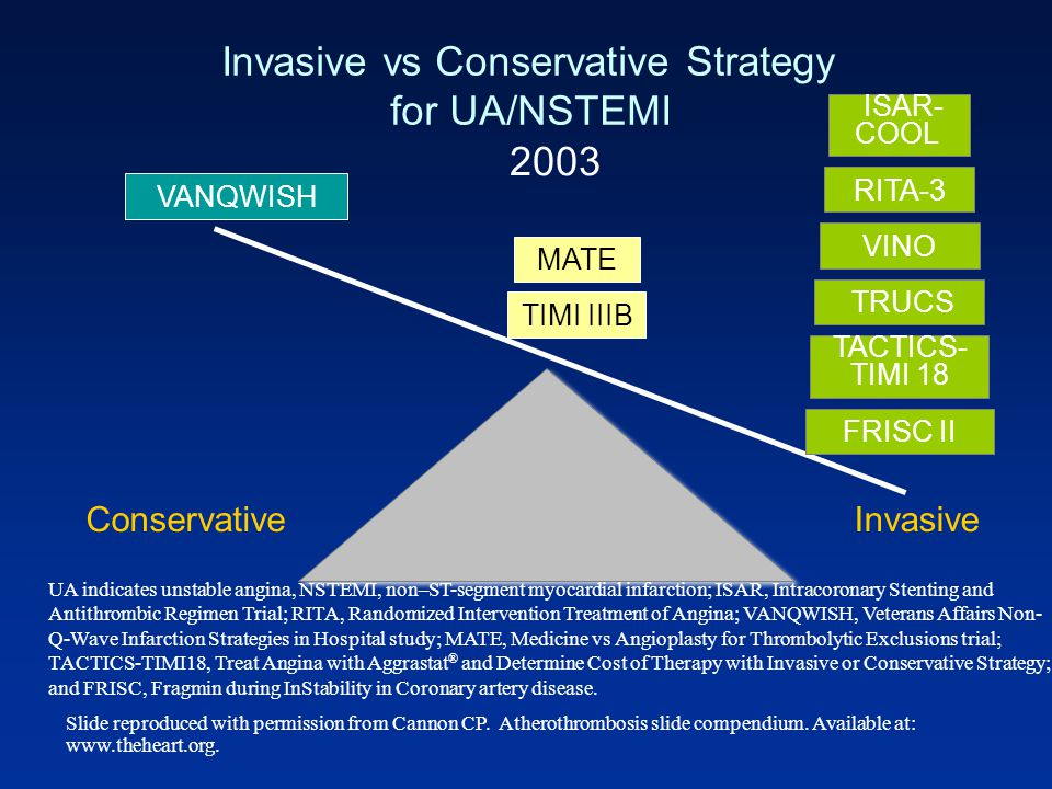 Invasive vs Conservative Strategy for UA/NSTEMI